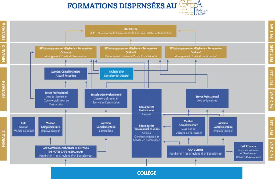 Schéma des formations dispensées au Cefppa